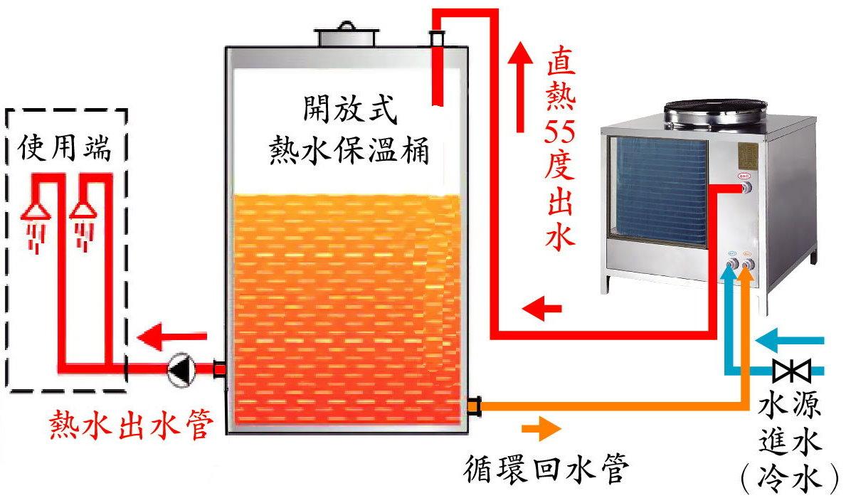 常壓直熱式熱泵示意圖-3
